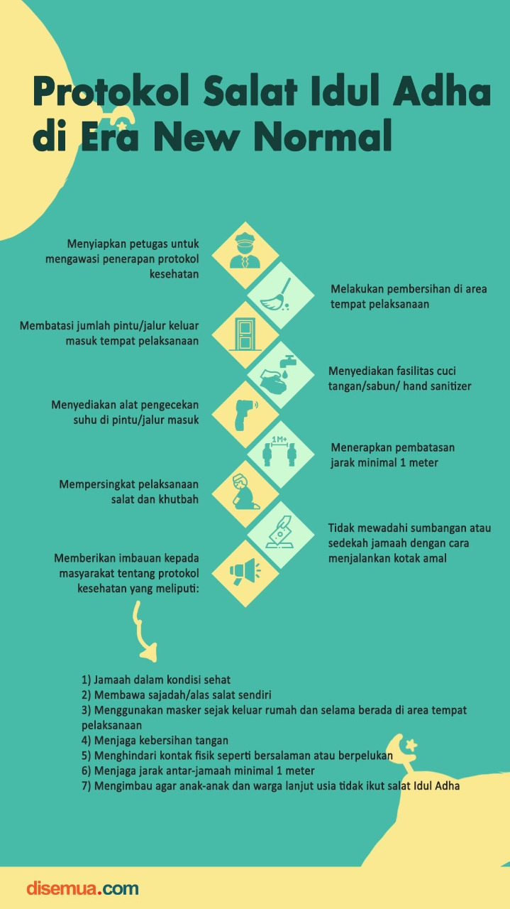 Protokol Salat Idul Adha di Era New Normal
