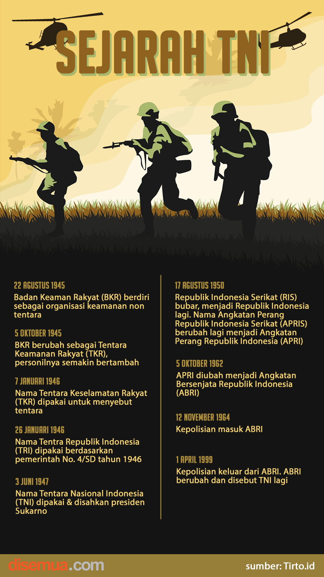 Sejarah TNI