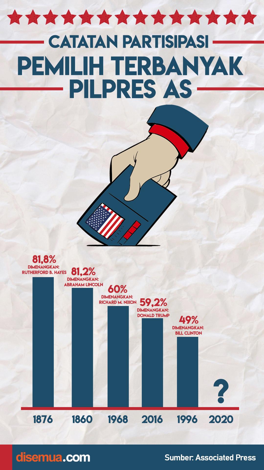 Catatan Partisipasi Pemilih Terbanyak di Pilpres AS