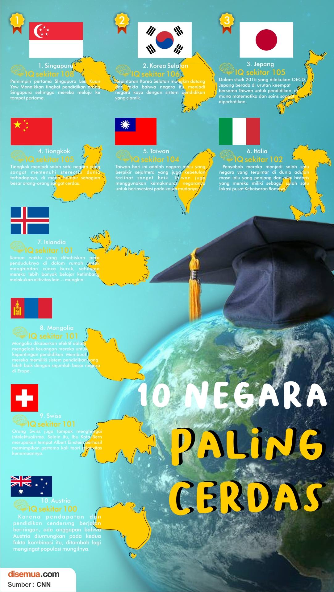 10 Negara Paling Cerdas